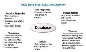 Power line falure analytics